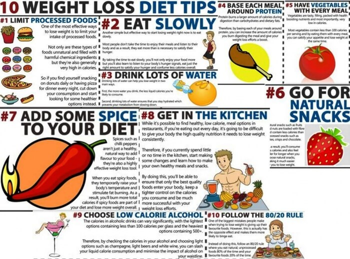 10 Weight Loss Diet Tips - Healthy Sixpack Kitchen Calorie Diet