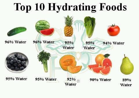 Top 10 Hydrating Foods - Fitness Healthy Eating Clean Water