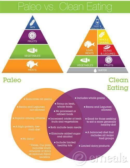 Paleo vs Clean Eating - Healthy Eating Fitness Clean Diet