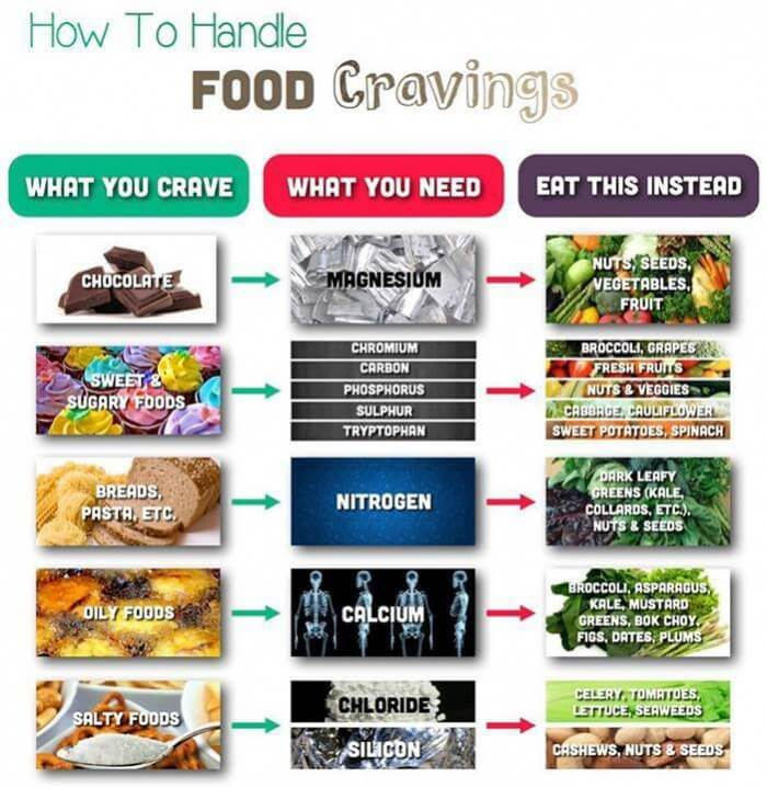 How To Handle Food Cravings - Healthy Eating Fitness Gym Drink