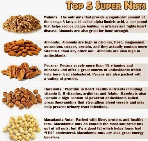 Top5 Super Nuts - Healthy Eating Fitness Walnuts Almonds Pecans