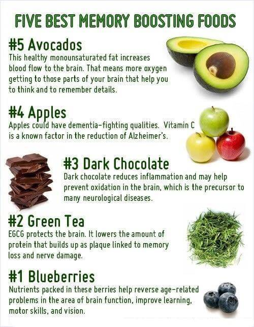 5 Best Memory Boosting Foods - Healthy Eating Fitness Avocados