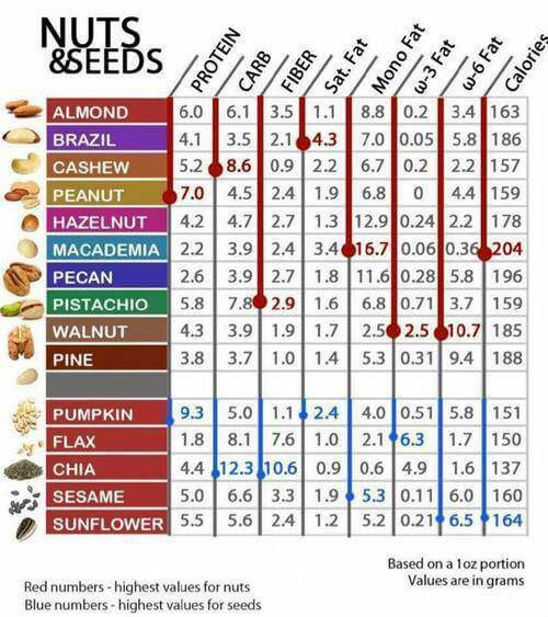 Nuts & Seeds - Protein Carb Fiber Sat Fat Calories Healthy Food