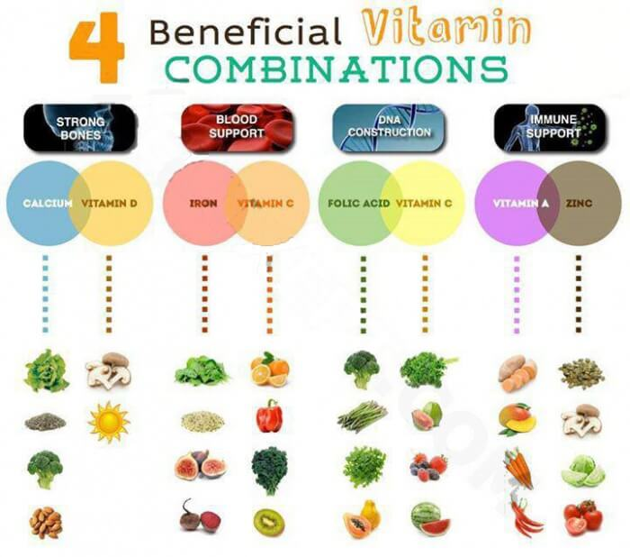 4 Beneficial Vitamin Combination - Healthy Fitness Blood Bones