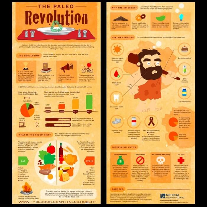 The Paleo Revolution Diet - Healthy Fitness Recipes Sixpack