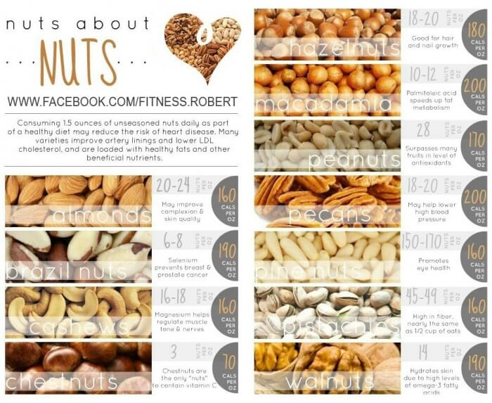 Nuts About Nuts - Healthy Fitness Recipes Almonds Cashews Abs