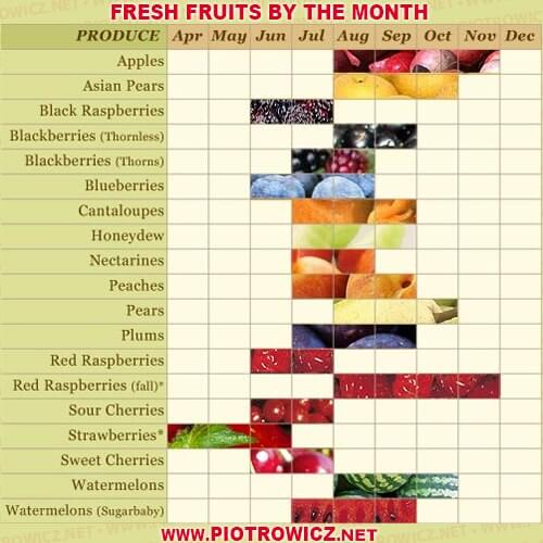 Fresh Fruits by the Month - Healthy Fitness Recipes Apples Pears