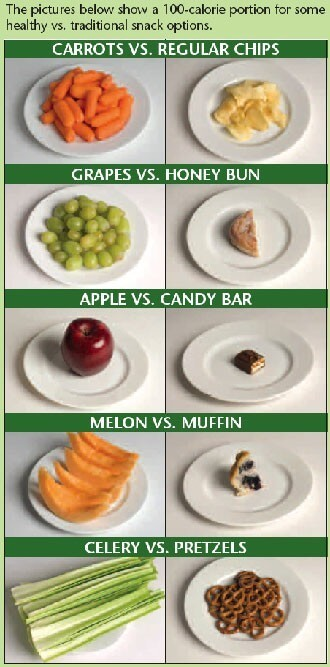 100 Calorie Healthy VS Traditional Snacks - Healthy Fitness Abs