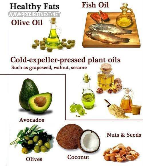Healthy Fats - Healthy Fitness Recipes Avocados Olives Coconut