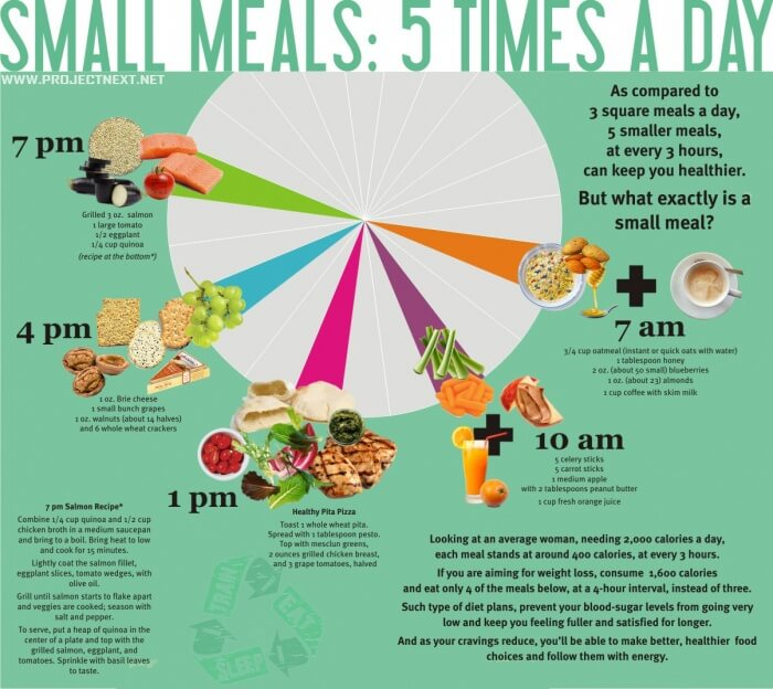 Small Meals: 5 Times A Day - Healthy Fitness Training Nutrition