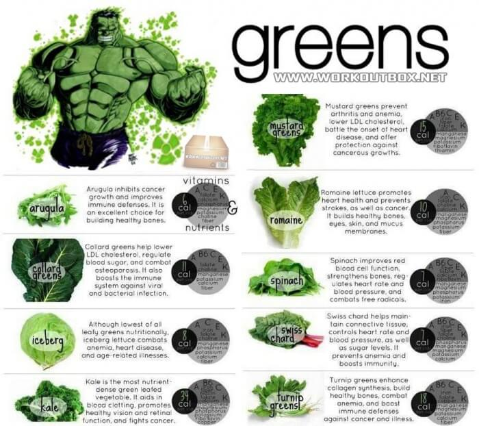 Eat Green For Weight Loss - Healthy Fitness Tips Iceberg