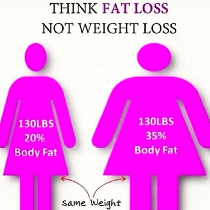 Think Fat Loss Not Weight Loss - Diet Body Fat Same Weight LBS