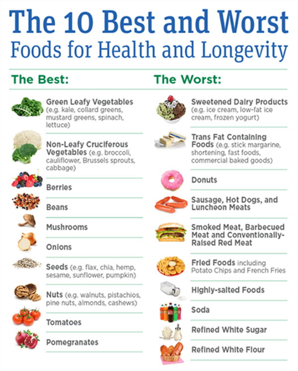 The 10 Best and Worst Foods for Health and Longevity - Fitness