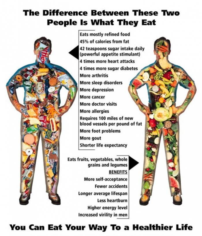 The Difference Between These Two People Is What They Eat! Eating