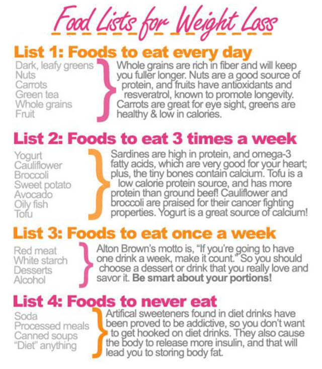 Food Lists For Weight Loss! 4 Lists What You Must Eating Daily!