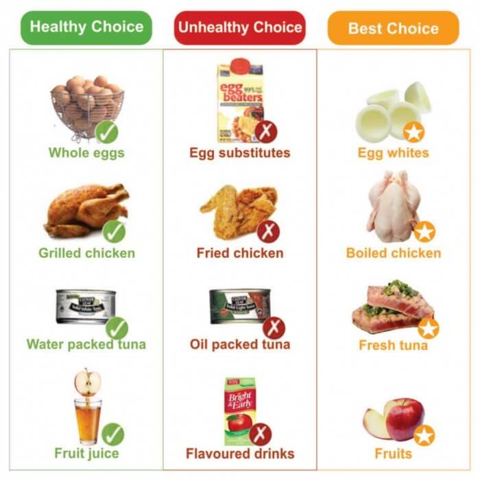 Make Your Right Choice 1 - Egg Chicken Tuna Juice Edition Health