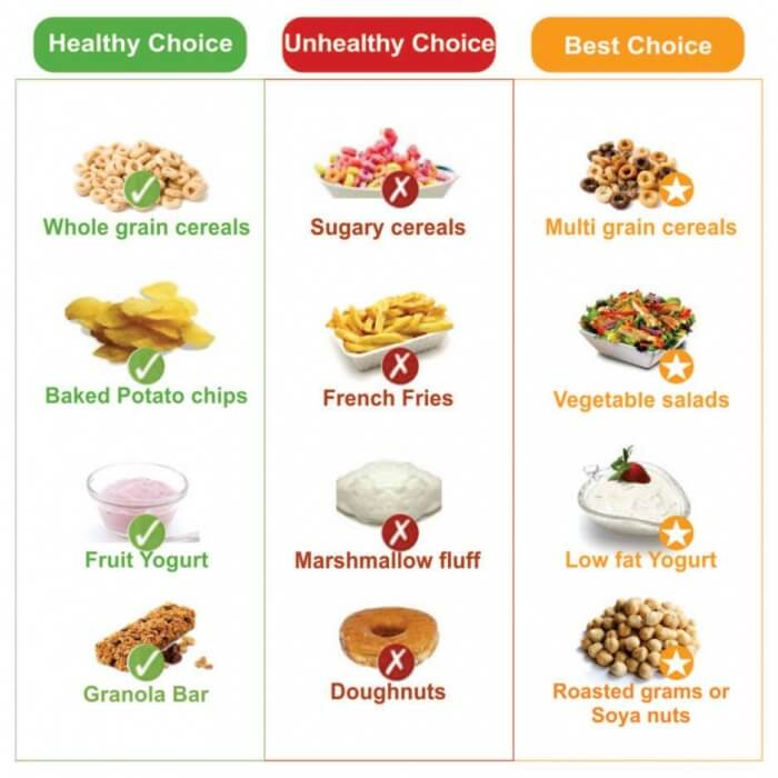 Make Your Right Choice 3 - Cereals Chips Yogurt Snack Edition Ab