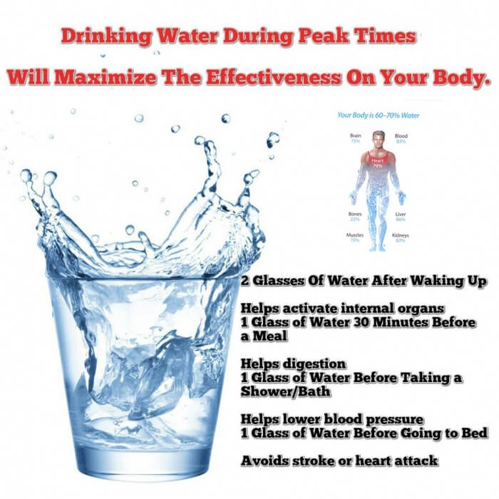 Drinking Water During Peak Times Will Maximize The Effectiveness