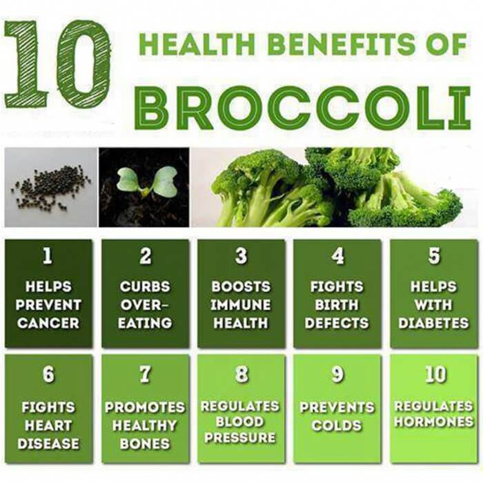 10 Health Benefits Of Broccoli - Muscle Mass Fitness Gains Abs