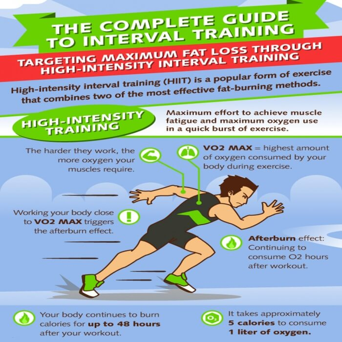 High-Intensity Training - HIIT For Maximum Fat Loss Muscle Mass