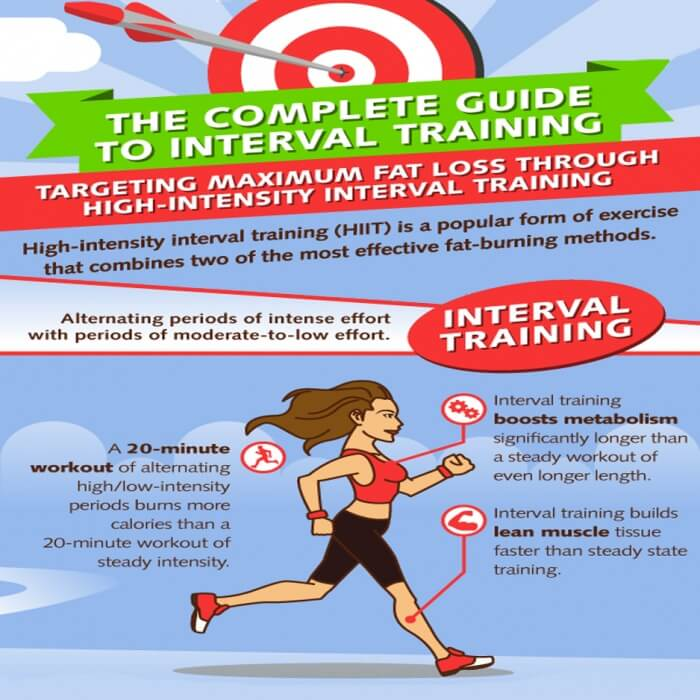 Interval Training - HIIT For Maximum Fat Loss And Muscle Mass Ab