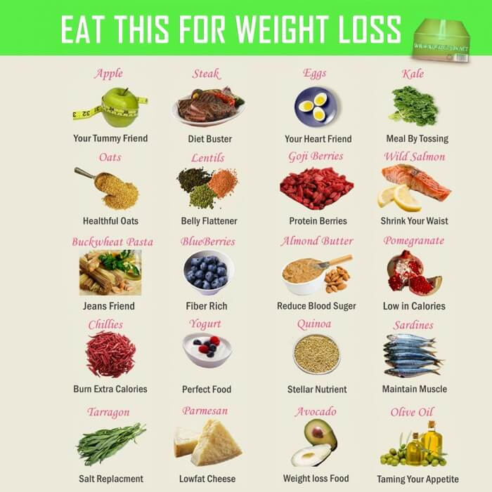 Eat This For Weight Loss - Healthy Fitness Recipe And Fat Killer