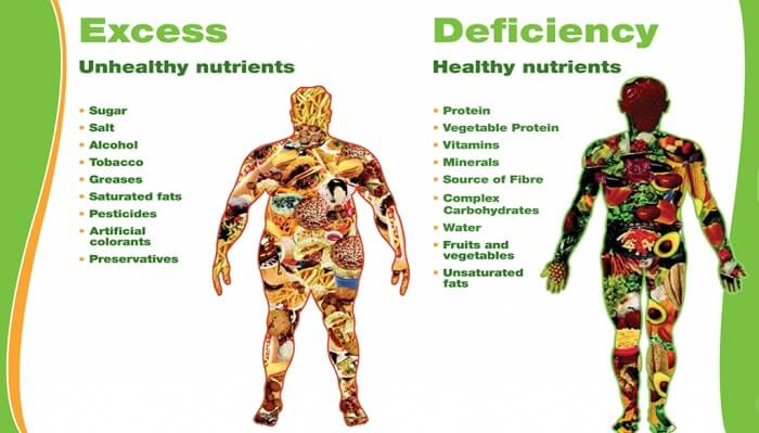 Excess (Unhealthy Nutrients) VS. Deficiency (Healthy Nutrients)