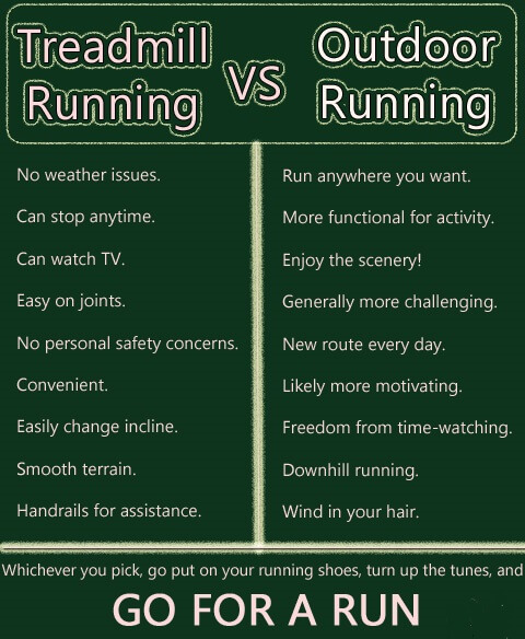Treadmill Vs. Outdoor Running - Time Calories Tips Run Easy Meal