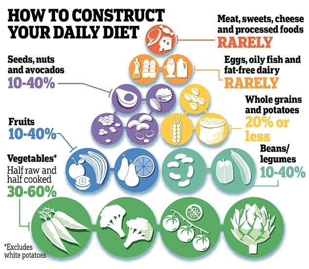 How To Construct Your Daily Diet ! Seeds Fruits Vegetable Foods
