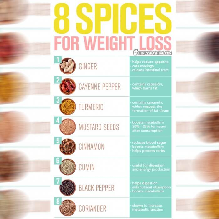 8 Spices For Weight Loss - Healthy Fitness Fat Killer Burning Ab