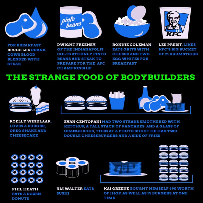 The Strange Food Of Bodybuilders - Healthy Fitness Tips Workouts