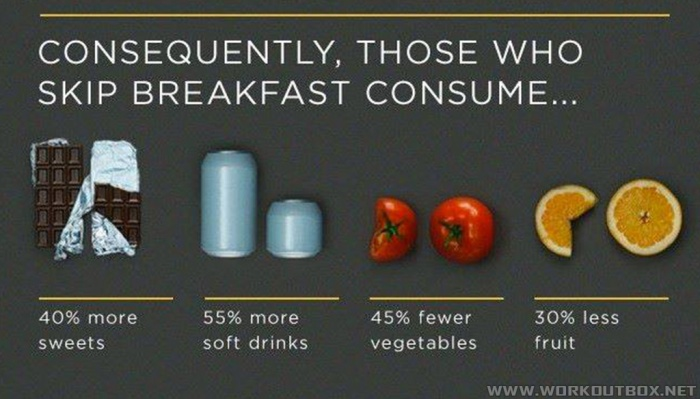 Consequently, Those Who Skip Breakfast Consume.. Never Skip Them