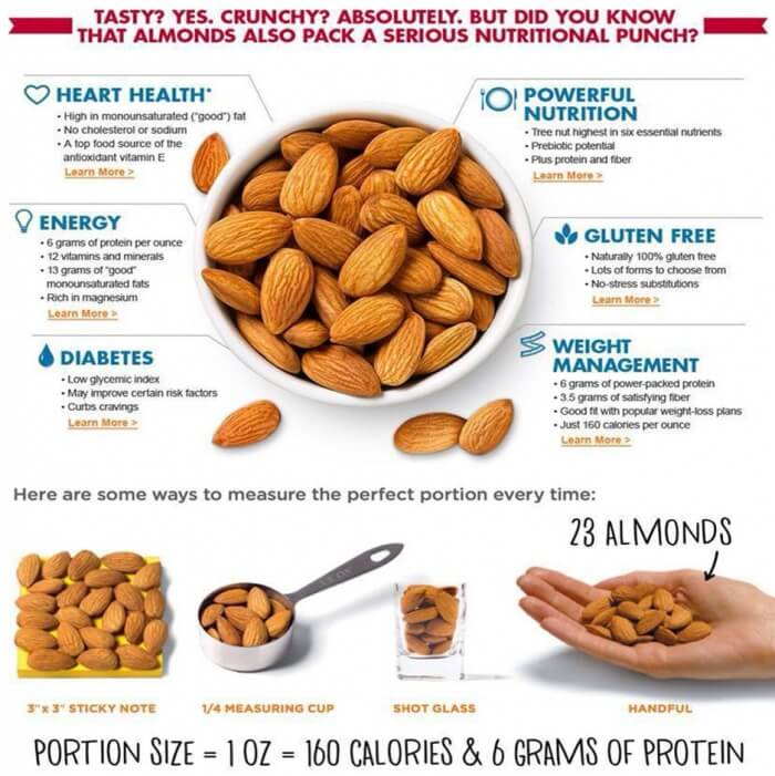 Benefits Of Almonds - Healthy Fitness Tips Tricks Recipes Health