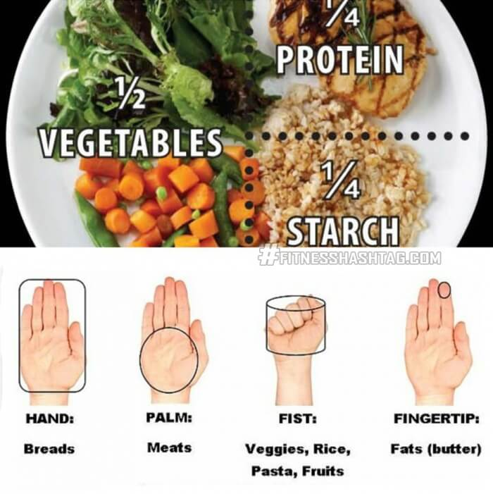 How to Make A Balanced Meal - Healthy Clean Eating Tips Plans Ab