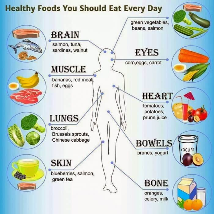 Healthy Foods You Should Eat Every Day - Healthy Fitness Recipes