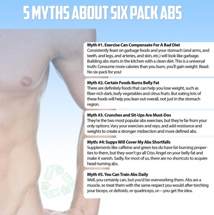 5 Myths About Six Pack Abs - Healthy Fitness Tips Tricks Recipes