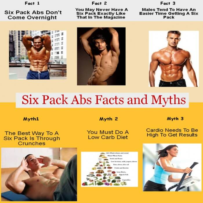 Six Pack Abs Facts And Myths - Healthy Fitness Myth And Fact Tip