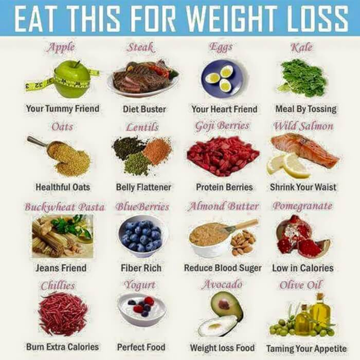 Eat This For Weight Loss - Healthy Fit Tips Loss Fat Sixpack